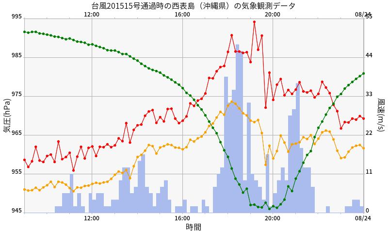 デジタル台風 2015年台風15号 コーニー goni