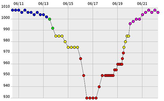 中心気圧時系列グラフ(時間=UTC) 毎日の衛星画像 06/13  総合情報(気圧・経路図)