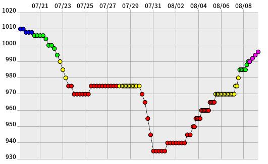 デジタル台風 台風201705号 noru 総合情報 気圧 経路図